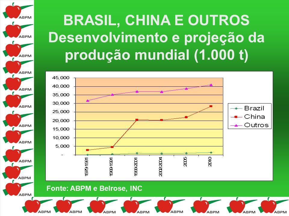 BRASIL, CHINA E OUTROS Desenvolvimento e projeção da produção mundial (1.000 t) Fonte: ABPM e Belrose, INC