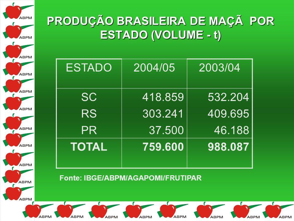 PRODUÇÃO BRASILEIRA DE MAÇÃ POR ESTADO (VOLUME - t) ESTADO2004/052003/04 SC RS PR 418.859 303.241 37.500 532.204 409.695 46.188 TOTAL759.600988.087 Fo
