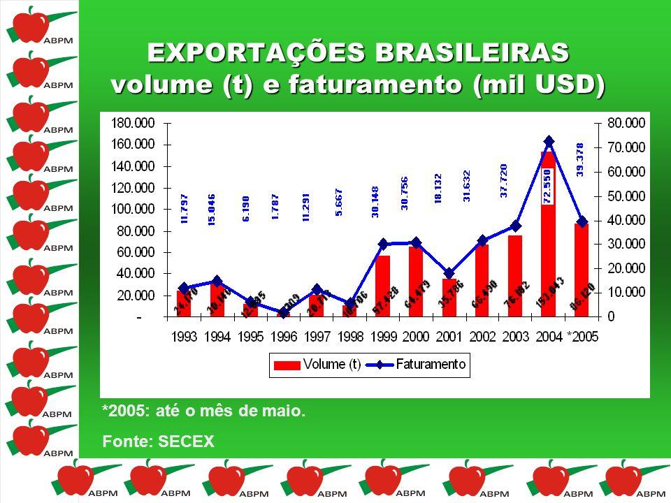 EXPORTAÇÕES BRASILEIRAS volume (t) e faturamento (mil USD) *2005: até o mês de maio. Fonte: SECEX