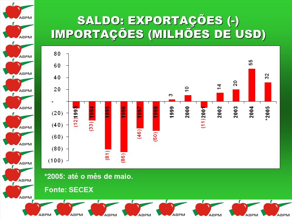 SALDO: EXPORTAÇÕES (-) IMPORTAÇÕES (MILHÕES DE USD) *2005: até o mês de maio. Fonte: SECEX