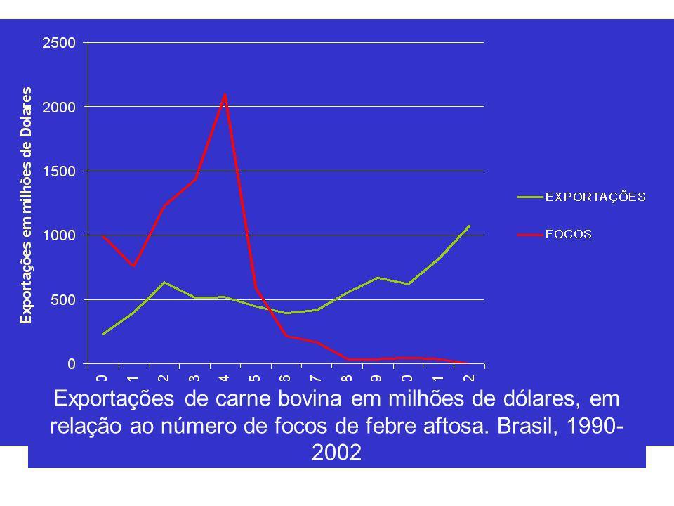 Exportações de carne bovina em milhões de dólares, em relação ao número de focos de febre aftosa. Brasil, 1990- 2002