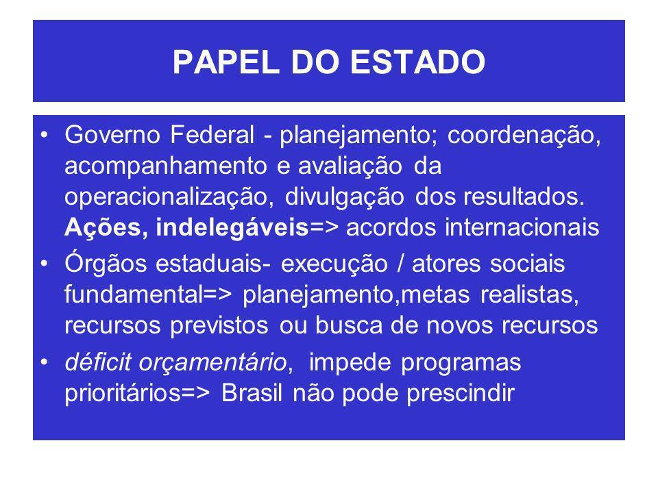 PAPEL DO ESTADO Governo Federal - planejamento; coordenação, acompanhamento e avaliação da operacionalização, divulgação dos resultados. Ações, indele