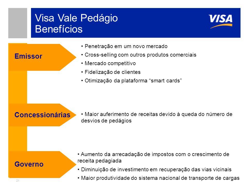 21 Visa Vale Pedágio Benefícios Emissor Penetração em um novo mercado Cross-selling com outros produtos comerciais Mercado competitivo Fidelização de