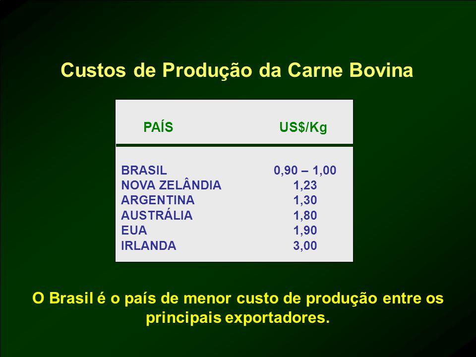 Custos de Produção da Carne Bovina PAÍS BRASIL NOVA ZELÂNDIA ARGENTINA AUSTRÁLIA EUA IRLANDA 0,90 – 1,00 1,23 1,30 1,80 1,90 3,00 US$/Kg O Brasil é o