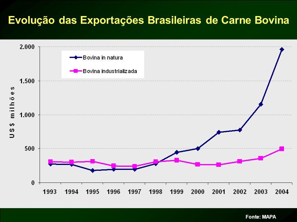 Evolução das Exportações Brasileiras de Carne Bovina Fonte: MAPA