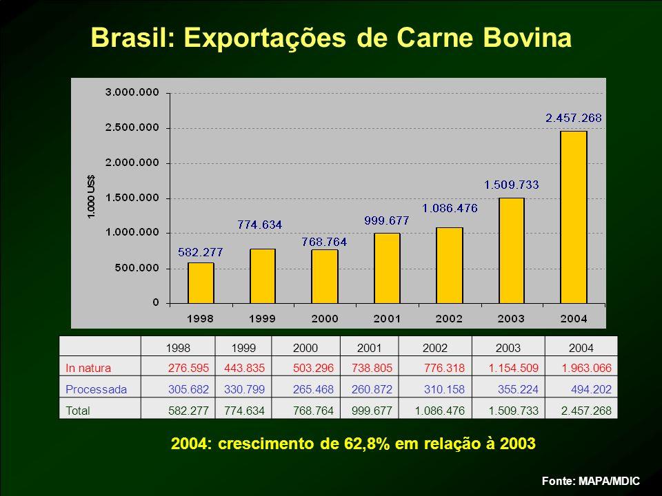 Fonte: MAPA/MDIC 2004: crescimento de 62,8% em relação à 2003 Brasil: Exportações de Carne Bovina 1998199920002001200220032004 In natura276.595443.835