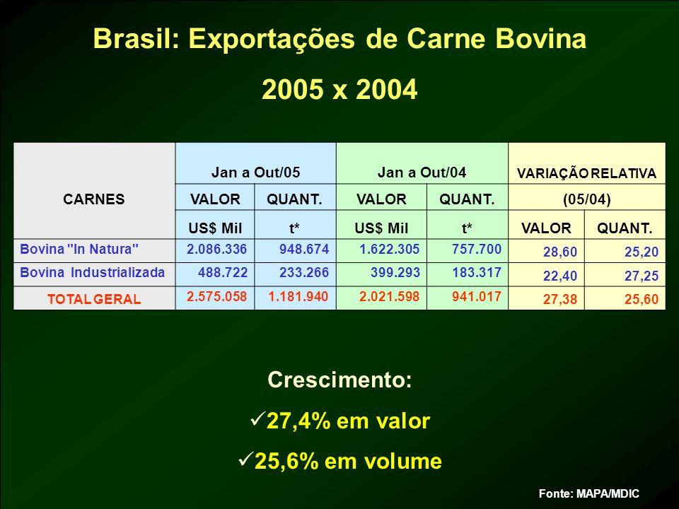 Fonte: MAPA/MDIC Crescimento: 27,4% em valor 25,6% em volume CARNES Jan a Out/05Jan a Out/04 VARIAÇÃO RELATIVA VALORQUANT.VALORQUANT.(05/04) US$ Milt*