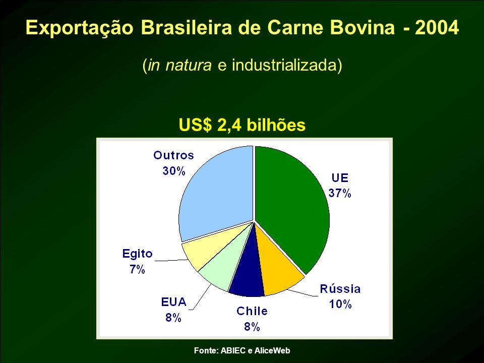 Exportação Brasileira de Carne Bovina - 2004 (in natura e industrializada) Fonte: ABIEC e AliceWeb US$ 2,4 bilhões