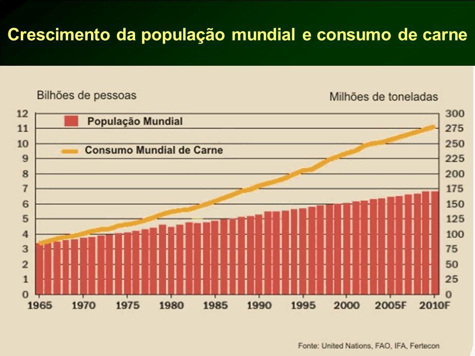 Crescimento da população mundial e consumo de carne