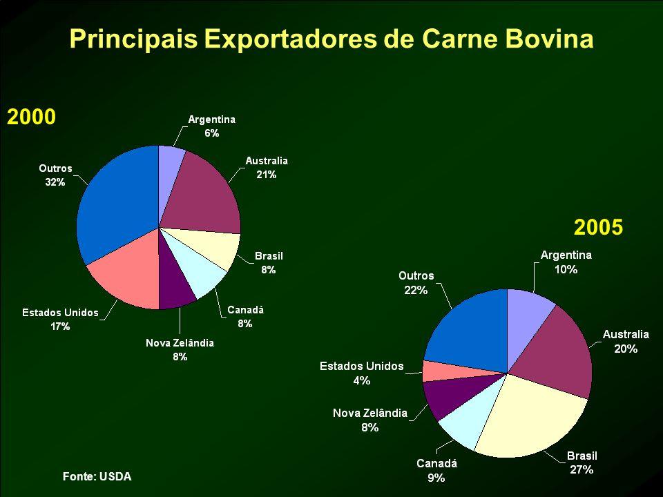 Principais Exportadores de Carne Bovina 2000 2005 Fonte: USDA