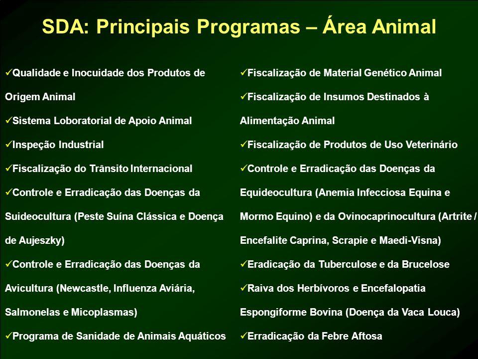 SDA: Principais Programas – Área Animal Qualidade e Inocuidade dos Produtos de Origem Animal Sistema Loboratorial de Apoio Animal Inspeção Industrial