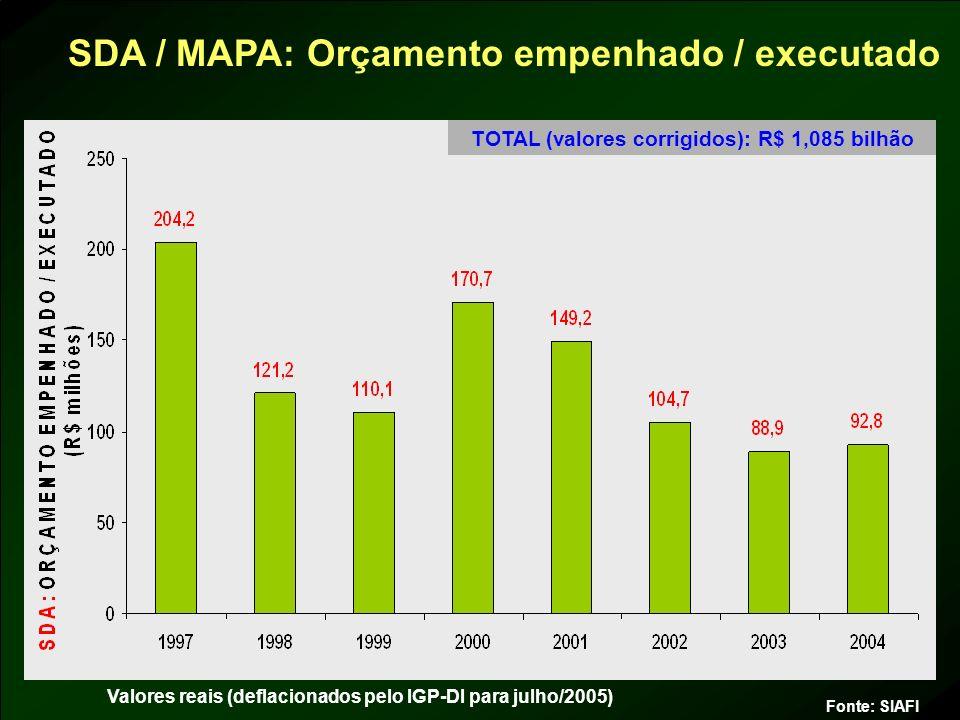 TOTAL (valores corrigidos): R$ 1,085 bilhão Fonte: SIAFI Valores reais (deflacionados pelo IGP-DI para julho/2005) SDA / MAPA: Orçamento empenhado / e