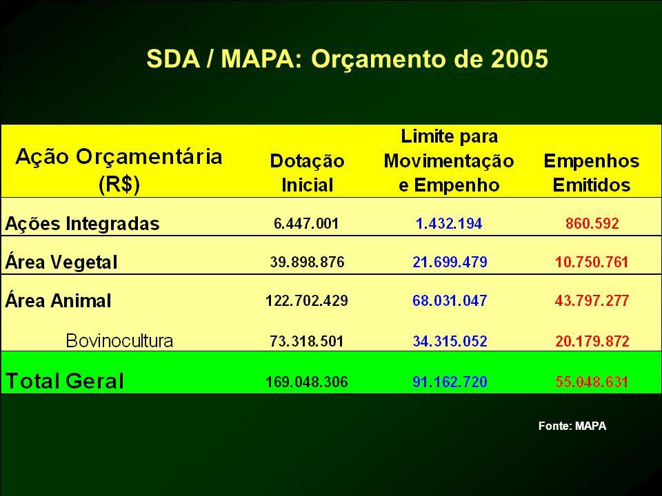 SDA / MAPA: Orçamento de 2005 Fonte: MAPA