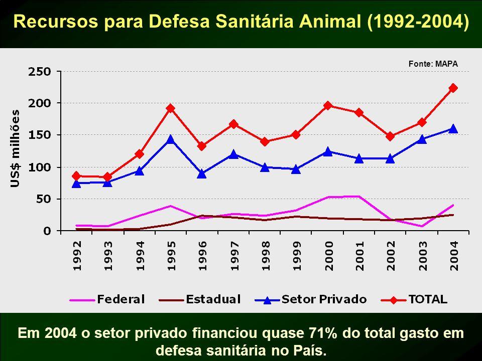 Recursos para Defesa Sanitária Animal (1992-2004) Em 2004 o setor privado financiou quase 71% do total gasto em defesa sanitária no País.