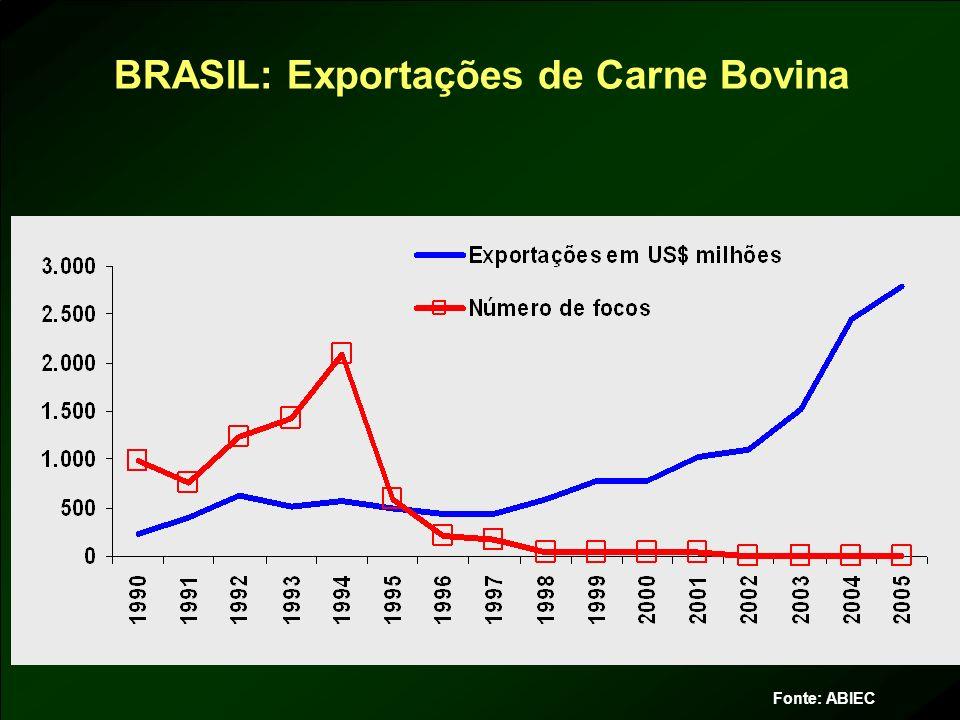 BRASIL: Exportações de Carne Bovina Fonte: ABIEC