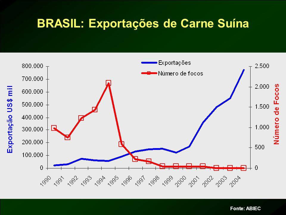 BRASIL: Exportações de Carne Suína Fonte: ABIEC