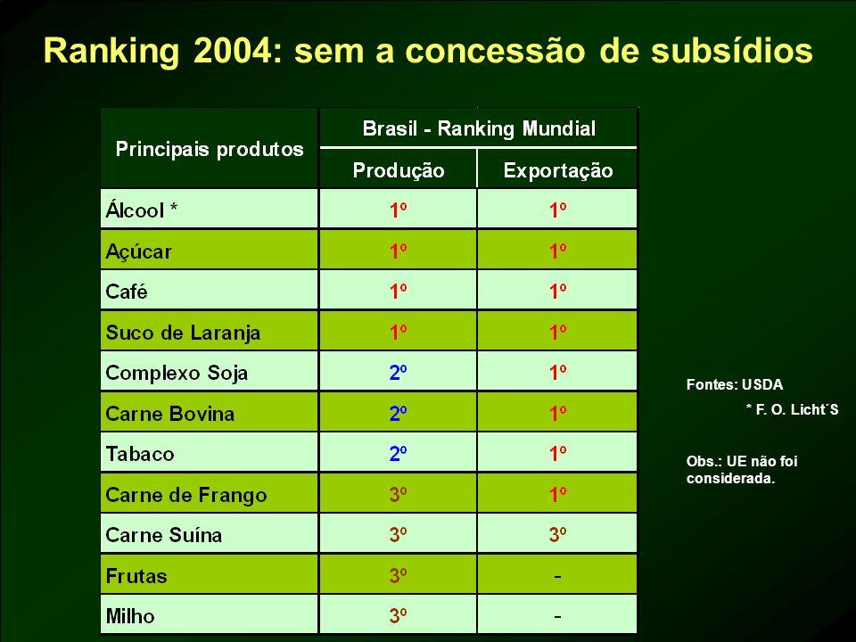 Ranking 2004: sem a concessão de subsídios Fontes: USDA * F. O. Licht´S Obs.: UE não foi considerada.