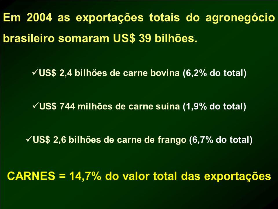 US$ 2,4 bilhões de carne bovina (6,2% do total) US$ 744 milhões de carne suína (1,9% do total) US$ 2,6 bilhões de carne de frango (6,7% do total) CARN