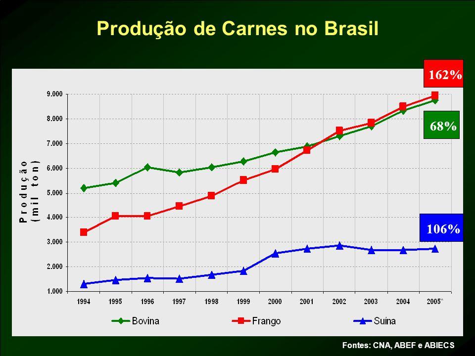 Produção de Carnes no Brasil Fontes: CNA, ABEF e ABIECS 68% 162% 106%