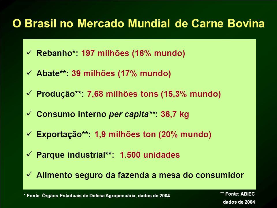 O Brasil no Mercado Mundial de Carne Bovina Rebanho*: 197 milhões (16% mundo) Abate**: 39 milhões (17% mundo) Produção**: 7,68 milhões tons (15,3% mun