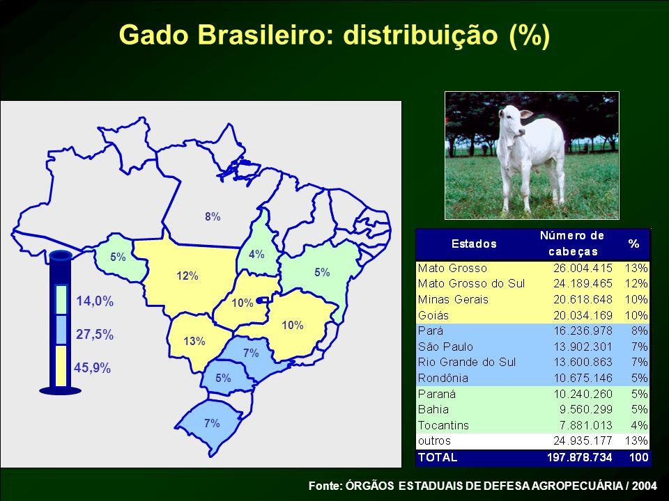 Gado Brasileiro: distribuição (%) 4% 5% 7% 10% 5% 7% 13% 12% 10% 5% 45,9% 14,0% 27,5% Fonte: ÓRGÃOS ESTADUAIS DE DEFESA AGROPECUÁRIA / 2004 8%