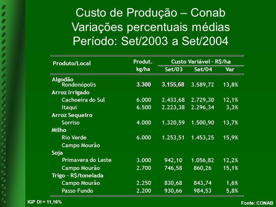 Fonte: CONAB Produt. kg/ha Set/03 Set/04Var Algodão Rondonópolis3.3003.155,68 3.589,7213,8% Arroz Irrigado Cachoeira do Sul6.0002.433,682.729,3012,1%
