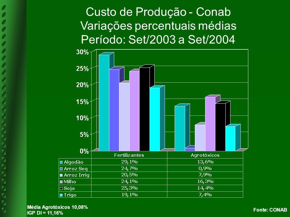 Fonte: CONAB – Dez/04 dez/03 out/04 AGROTÓXICOS 1,9 INSETICIDAS -4,2 Decis 50 CE -3,8 Folidol 600 -4,7 FUNGICIDAS 6,6 Benlate 13,3 Derosal 500 sc 7,3 Tilt -0,7 HERBICIDAS 3,2 Flex 1,4 Roundup Original 5,0 INSUMOS IGP DI = 11,61% Preços pagos pelos Produtores Variações percentuais médias