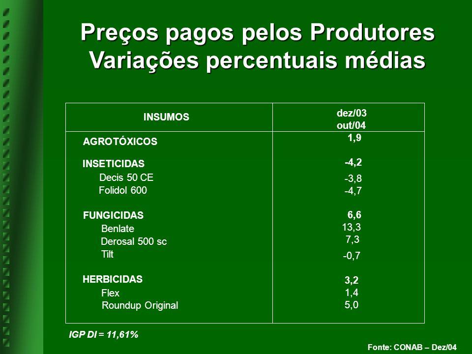 Fonte: CONAB – Dez/04 dez/03 out/04 AGROTÓXICOS 1,9 INSETICIDAS -4,2 Decis 50 CE -3,8 Folidol 600 -4,7 FUNGICIDAS 6,6 Benlate 13,3 Derosal 500 sc 7,3