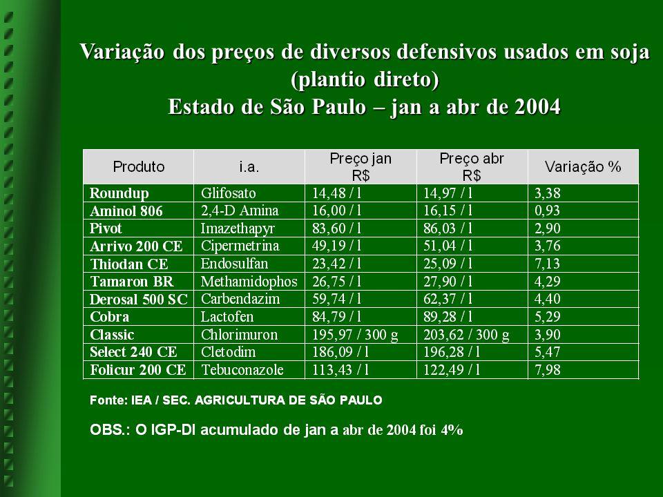 Variação dos preços de diversos defensivos usados em soja (plantio direto) Estado de São Paulo – jan a abr de 2004
