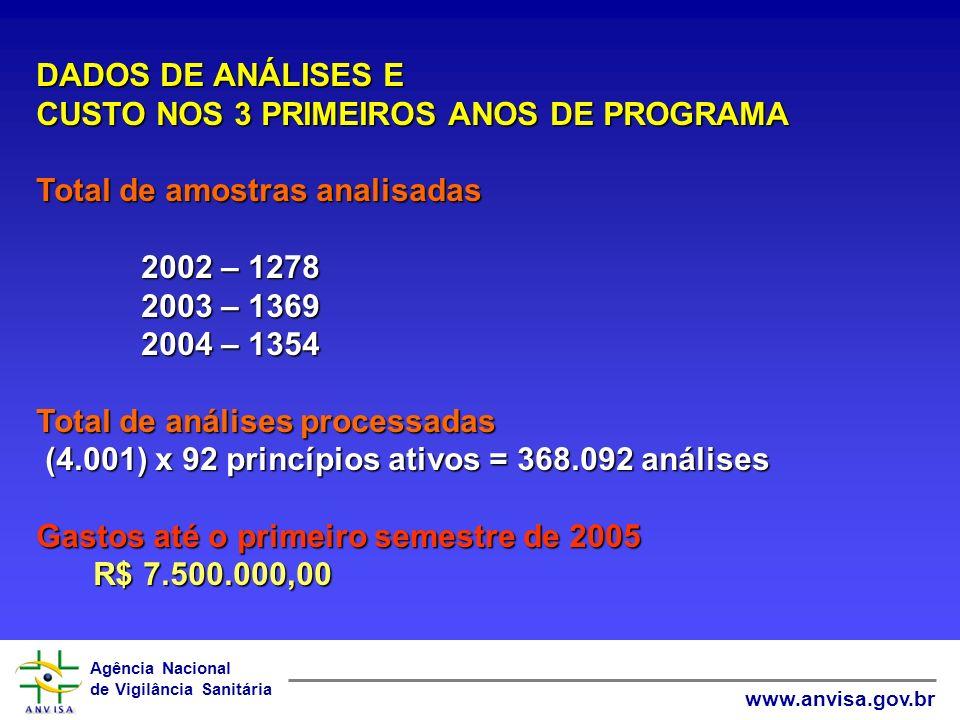 Agência Nacional de Vigilância Sanitária www.anvisa.gov.br DADOS DE ANÁLISES E CUSTO NOS 3 PRIMEIROS ANOS DE PROGRAMA Total de amostras analisadas 200