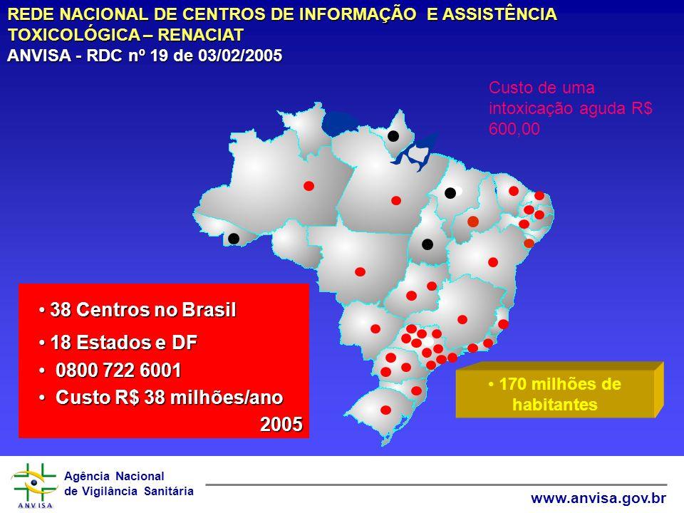 Agência Nacional de Vigilância Sanitária www.anvisa.gov.br 170 milhões de habitantes 38 Centros no Brasil 38 Centros no Brasil 18 Estados e DF 18 Esta