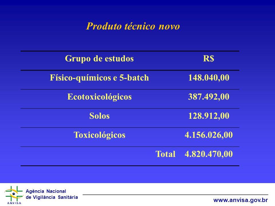 Agência Nacional de Vigilância Sanitária www.anvisa.gov.br Pacote –equivalência Produto técnico Grupo de estudos Físico-químicos e 5-batch - R$ 148.040,00 Toxicológicos R$ 57.072,00 Total: 205.112,00 4,25% do custo do produto técnico com dossiê completo.