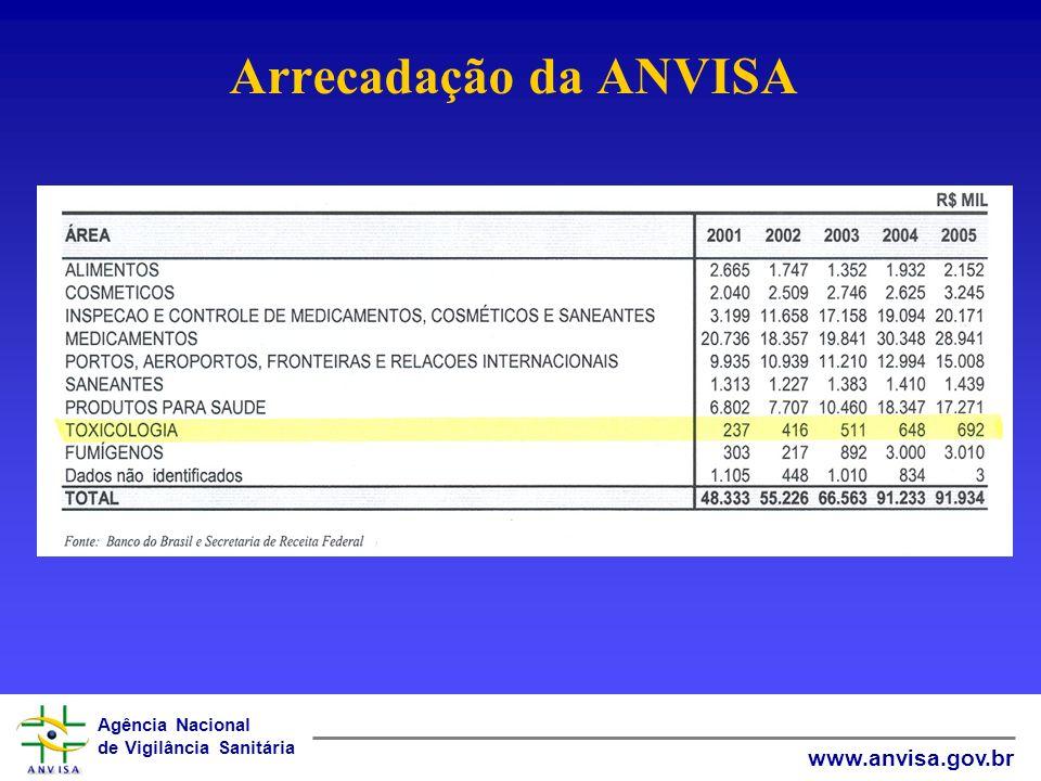 Agência Nacional de Vigilância Sanitária www.anvisa.gov.br DADOS DE ANÁLISES E CUSTO NOS 3 PRIMEIROS ANOS DE PROGRAMA Total de amostras analisadas 2002 – 1278 2002 – 1278 2003 – 1369 2003 – 1369 2004 – 1354 2004 – 1354 Total de análises processadas (4.001) x 92 princípios ativos = 368.092 análises (4.001) x 92 princípios ativos = 368.092 análises Gastos até o primeiro semestre de 2005 R$ 7.500.000,00 R$ 7.500.000,00