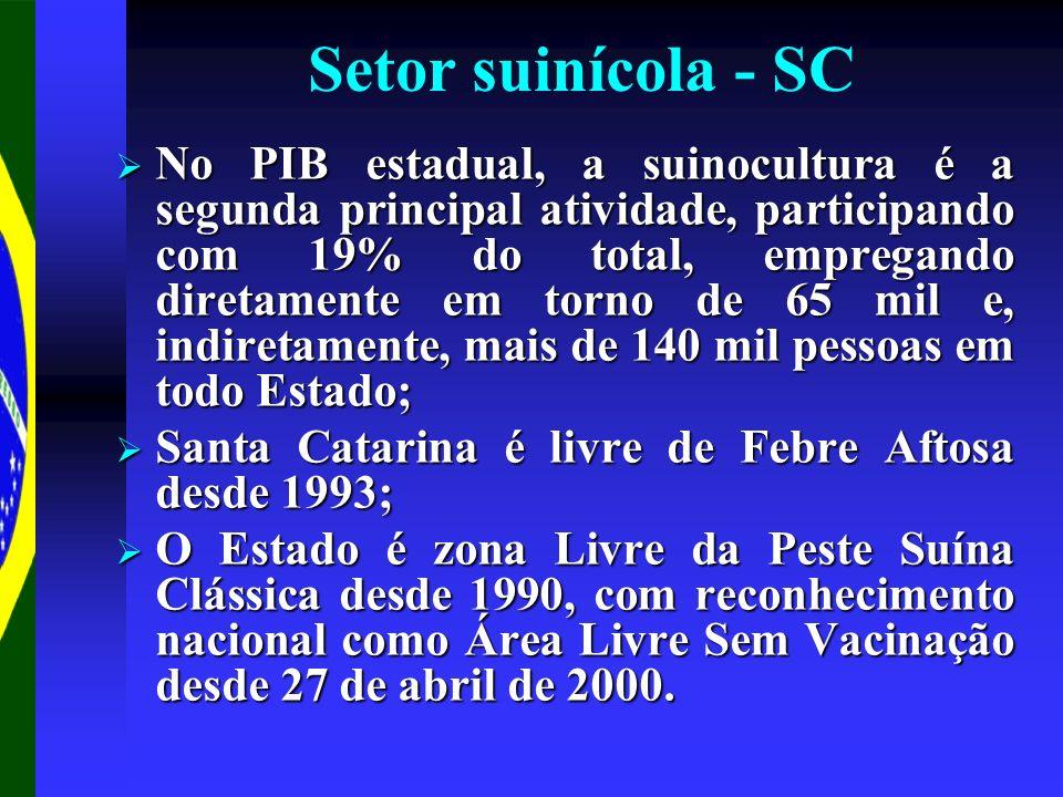 Setor suinícola - SC No PIB estadual, a suinocultura é a segunda principal atividade, participando com 19% do total, empregando diretamente em torno de 65 mil e, indiretamente, mais de 140 mil pessoas em todo Estado; No PIB estadual, a suinocultura é a segunda principal atividade, participando com 19% do total, empregando diretamente em torno de 65 mil e, indiretamente, mais de 140 mil pessoas em todo Estado; Santa Catarina é livre de Febre Aftosa desde 1993; Santa Catarina é livre de Febre Aftosa desde 1993; O Estado é zona Livre da Peste Suína Clássica desde 1990, com reconhecimento nacional como Área Livre Sem Vacinação desde 27 de abril de 2000.