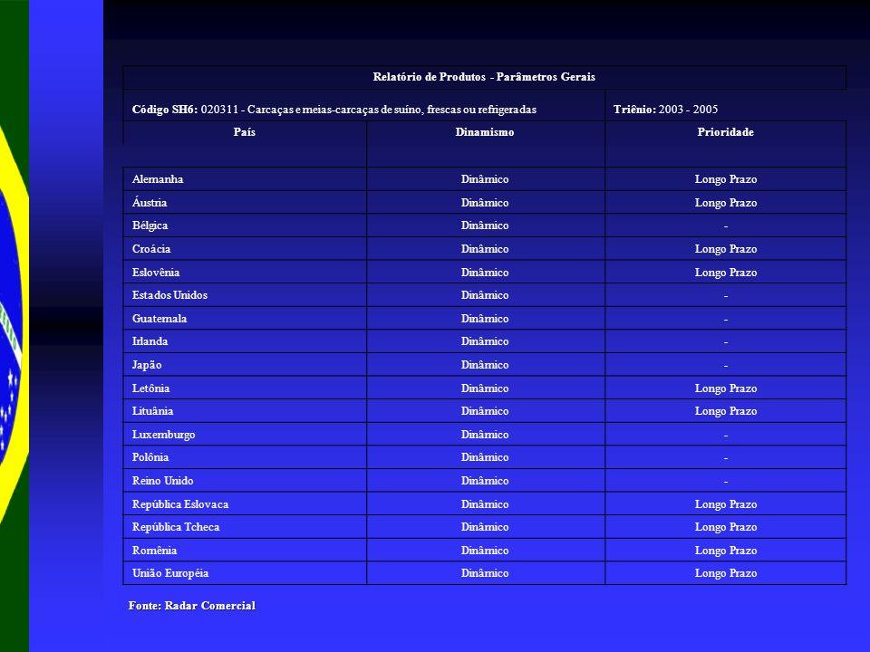 Relatório de Produtos - Parâmetros Gerais Código SH6: 020311 - Carcaças e meias-carcaças de suíno, frescas ou refrigeradasTriênio: 2003 - 2005 PaísDinamismoPrioridade AlemanhaDinâmicoLongo Prazo ÁustriaDinâmicoLongo Prazo BélgicaDinâmico- CroáciaDinâmicoLongo Prazo EslovêniaDinâmicoLongo Prazo Estados UnidosDinâmico- GuatemalaDinâmico- IrlandaDinâmico- JapãoDinâmico- LetôniaDinâmicoLongo Prazo LituâniaDinâmicoLongo Prazo LuxemburgoDinâmico- PolôniaDinâmico- Reino UnidoDinâmico- República EslovacaDinâmicoLongo Prazo República TchecaDinâmicoLongo Prazo RomêniaDinâmicoLongo Prazo União EuropéiaDinâmicoLongo Prazo Fonte: Radar Comercial