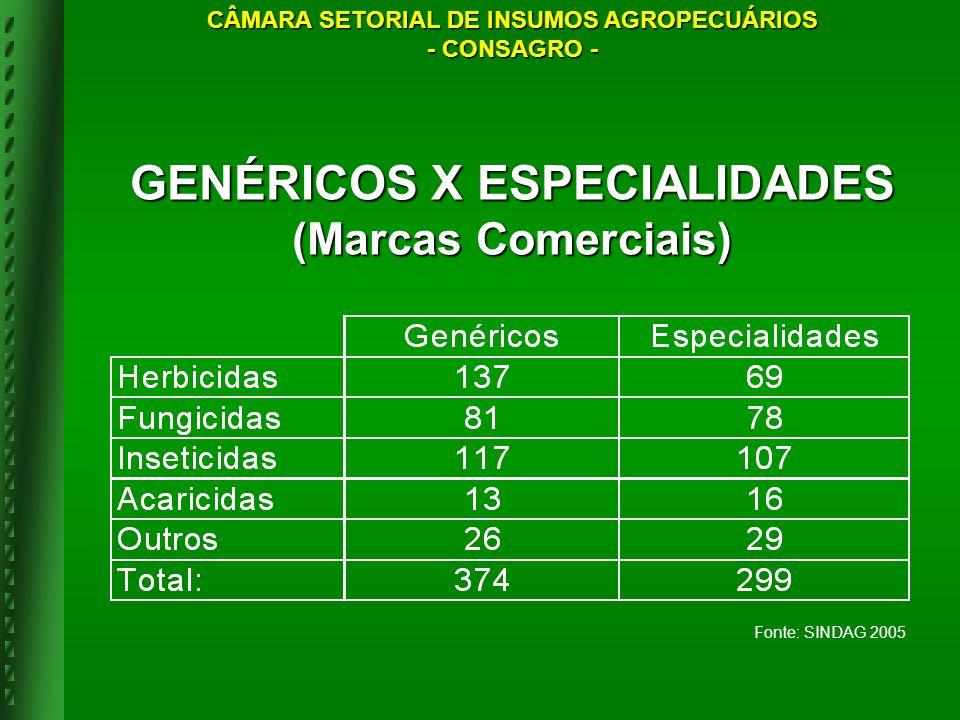 Fonte: SINDAG 2005 GENÉRICOS X ESPECIALIDADES (Marcas Comerciais) CÂMARA SETORIAL DE INSUMOS AGROPECUÁRIOS - CONSAGRO -