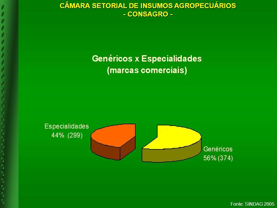 Fonte: SINDAG 2005 CÂMARA SETORIAL DE INSUMOS AGROPECUÁRIOS - CONSAGRO -