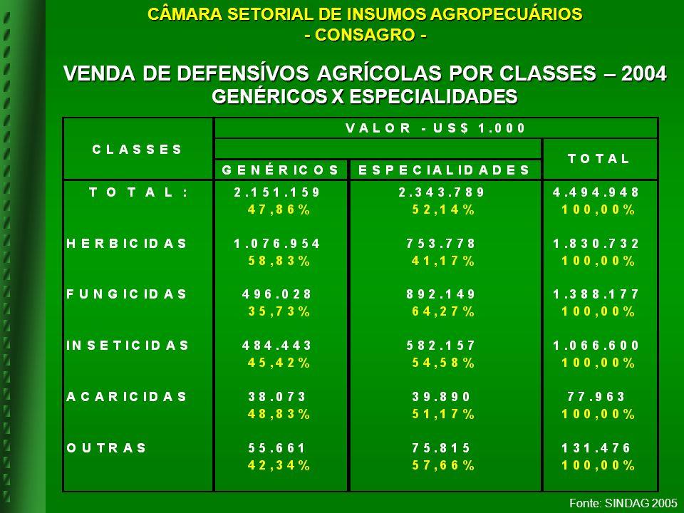 VENDA DE DEFENSÍVOS AGRÍCOLAS POR CLASSES – 2004 GENÉRICOS X ESPECIALIDADES Fonte: SINDAG 2005 CÂMARA SETORIAL DE INSUMOS AGROPECUÁRIOS - CONSAGRO -