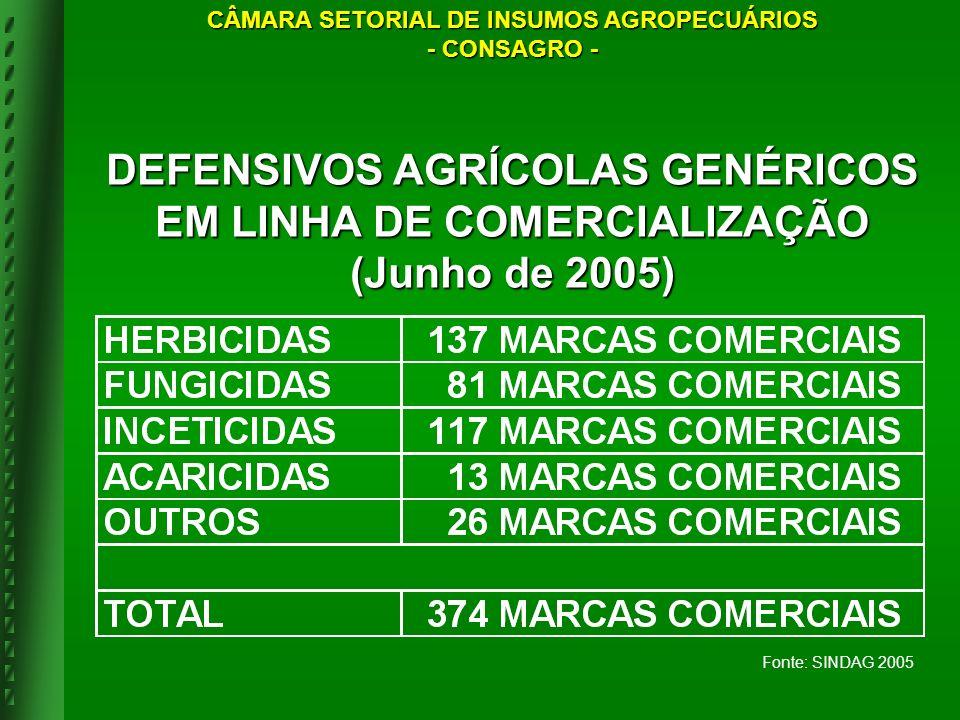 Fonte: SINDAG 2005 DEFENSIVOS AGRÍCOLAS GENÉRICOS EM LINHA DE COMERCIALIZAÇÃO (Junho de 2005) CÂMARA SETORIAL DE INSUMOS AGROPECUÁRIOS - CONSAGRO -