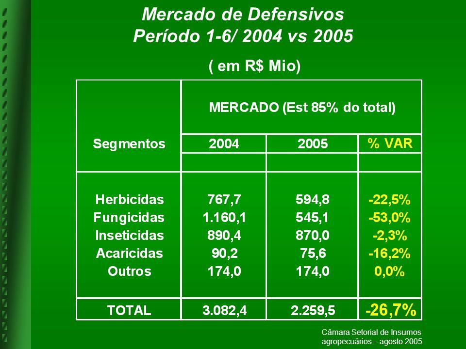 Mercado de Defensivos Período 1-6/ 2004 vs 2005 ( em R$ Mio) Câmara Setorial de Insumos agropecuários – agosto 2005