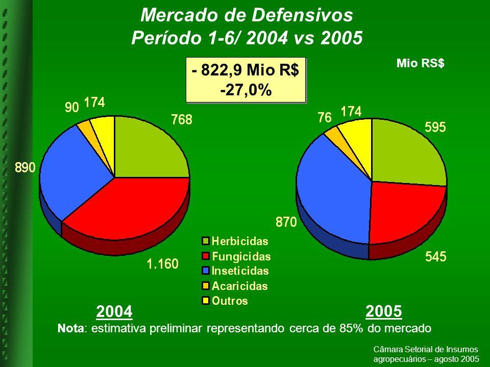 Mio RS$ - 822,9 Mio R$ -27,0% - 822,9 Mio R$ -27,0% 2004 2005 Nota: estimativa preliminar representando cerca de 85% do mercado Câmara Setorial de Ins