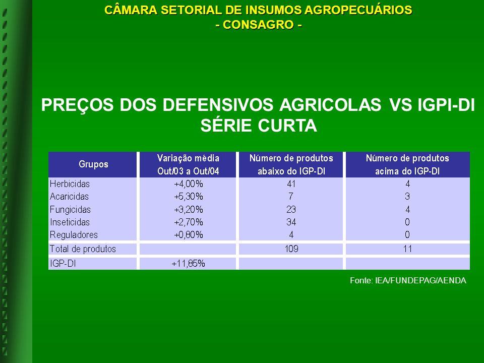 Fonte: IEA/FUNDEPAG/AENDA PREÇOS DOS DEFENSIVOS AGRICOLAS VS IGPI-DI SÉRIE CURTA CÂMARA SETORIAL DE INSUMOS AGROPECUÁRIOS - CONSAGRO -