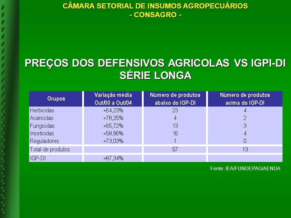 Fonte: IEA/FUNDEPAG/AENDA PREÇOS DOS DEFENSIVOS AGRICOLAS VS IGPI-DI SÉRIE LONGA CÂMARA SETORIAL DE INSUMOS AGROPECUÁRIOS - CONSAGRO -