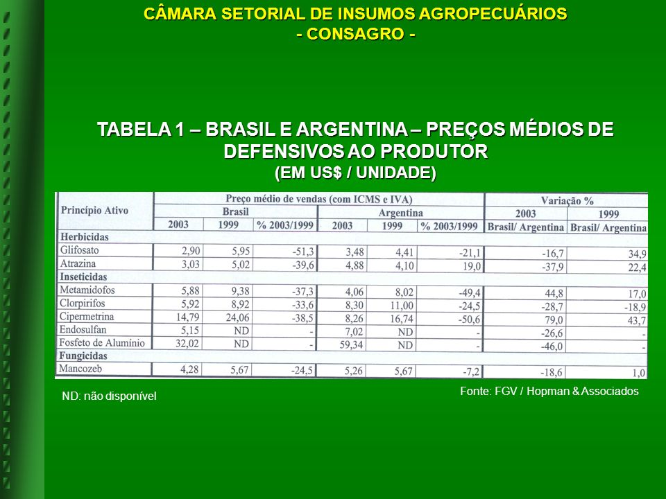 ND: não disponível Fonte: FGV / Hopman & Associados TABELA 1 – BRASIL E ARGENTINA – PREÇOS MÉDIOS DE DEFENSIVOS AO PRODUTOR (EM US$ / UNIDADE) CÂMARA