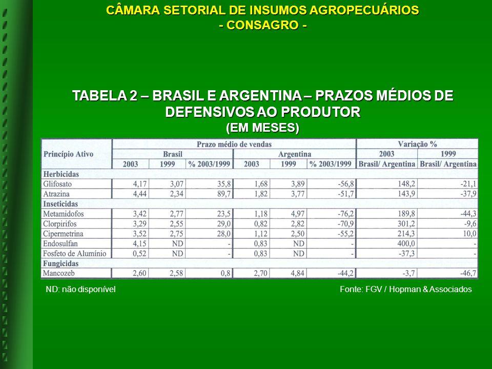 ND: não disponívelFonte: FGV / Hopman & Associados TABELA 2 – BRASIL E ARGENTINA – PRAZOS MÉDIOS DE DEFENSIVOS AO PRODUTOR (EM MESES) CÂMARA SETORIAL