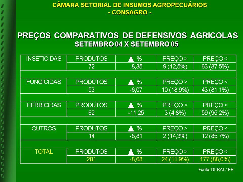 Fonte: DERAL / PR PREÇOS COMPARATIVOS DE DEFENSIVOS AGRICOLAS SETEMBRO 04 X SETEMBRO 05 PREÇOS COMPARATIVOS DE DEFENSIVOS AGRICOLAS SETEMBRO 04 X SETE