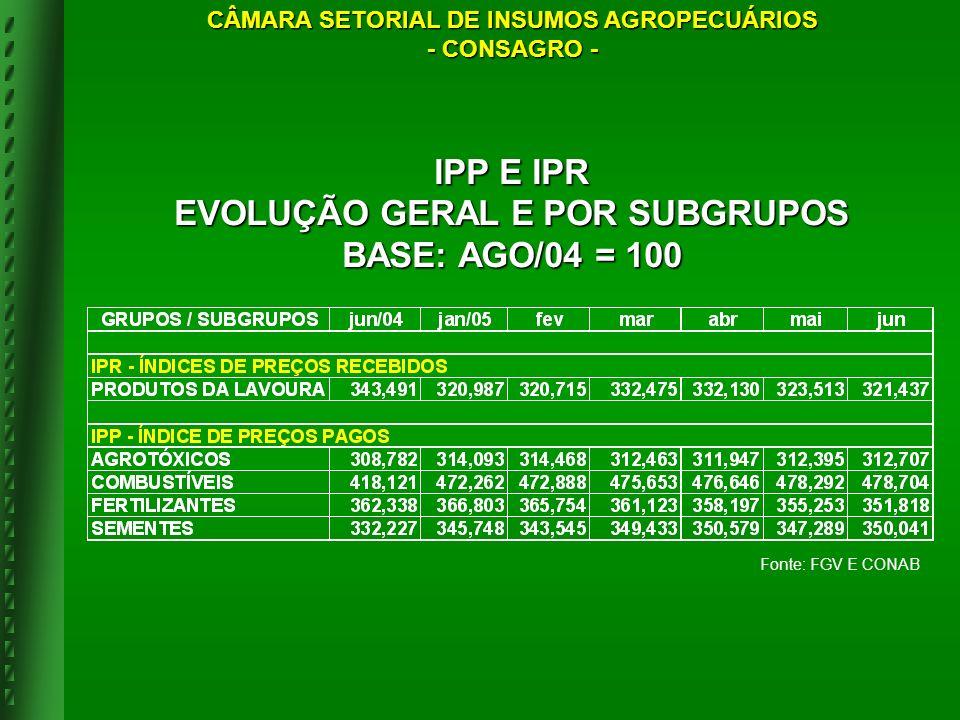 Fonte: FGV E CONAB IPP E IPR EVOLUÇÃO GERAL E POR SUBGRUPOS BASE: AGO/04 = 100 CÂMARA SETORIAL DE INSUMOS AGROPECUÁRIOS - CONSAGRO -