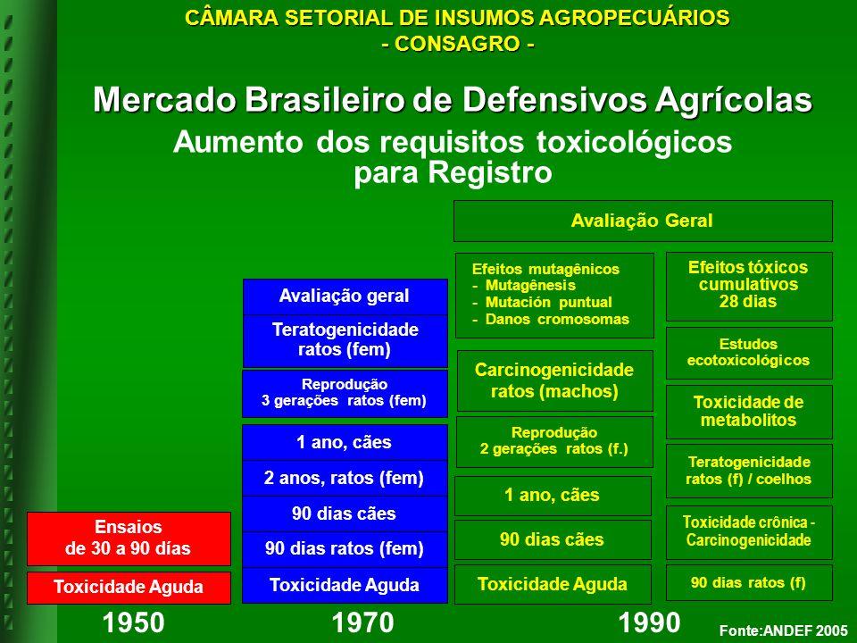 1950 1970 1990 Toxicidade Aguda Ensaios de 30 a 90 días Toxicidade Aguda 90 dias ratos (fem) 90 dias cães 2 anos, ratos (fem) 1 ano, cães Reprodução 3