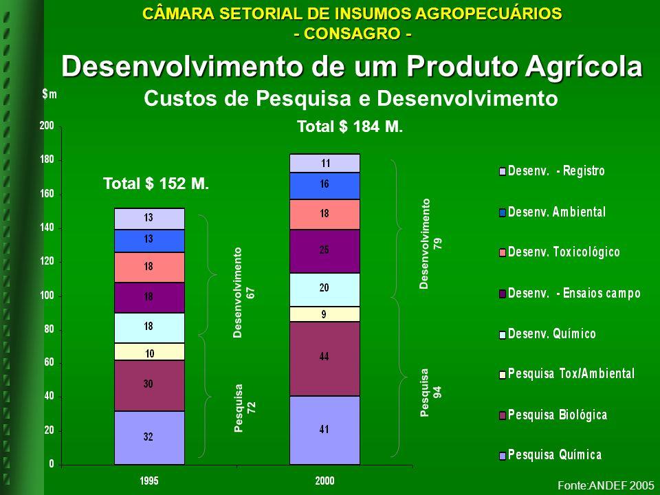 Desenvolvimento de um Produto Agrícola Custos de Pesquisa e Desenvolvimento Desenvolvimento 67 Desenvolvimento 79 Pesquisa 94 Pesquisa 72 Total $ 152