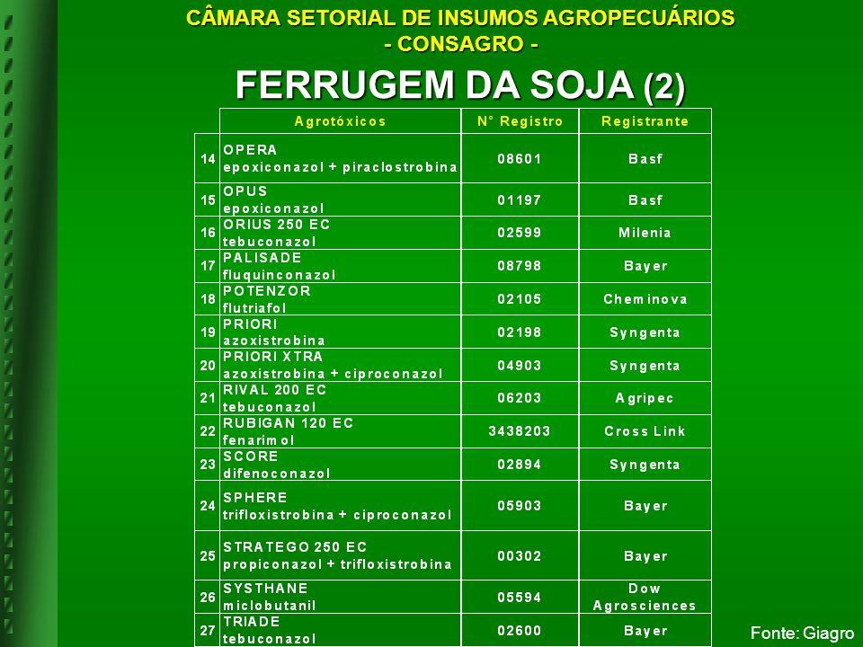 Fonte: Giagro FERRUGEM DA SOJA (2) CÂMARA SETORIAL DE INSUMOS AGROPECUÁRIOS - CONSAGRO -